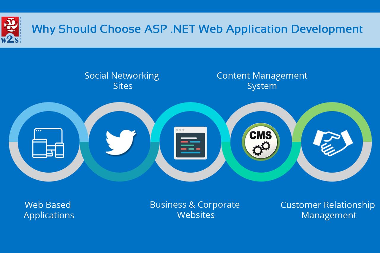 Why Should Choose ASP .NET Web Application Development? – Infographics