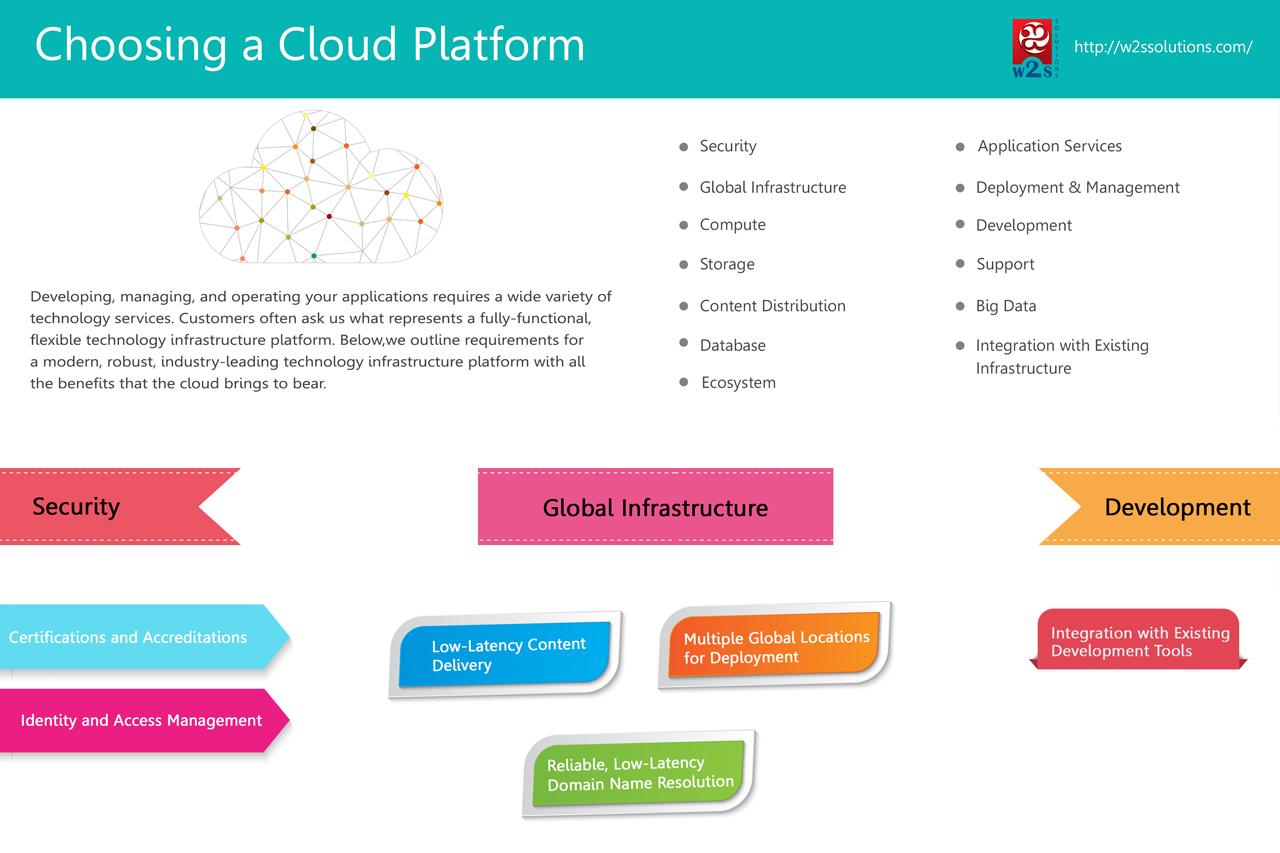 Top considerations for choosing a cloud platform-Infographics
