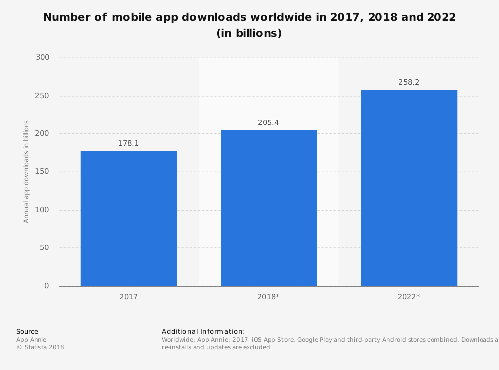 mobile app development growth