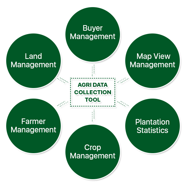 agri data collection tool